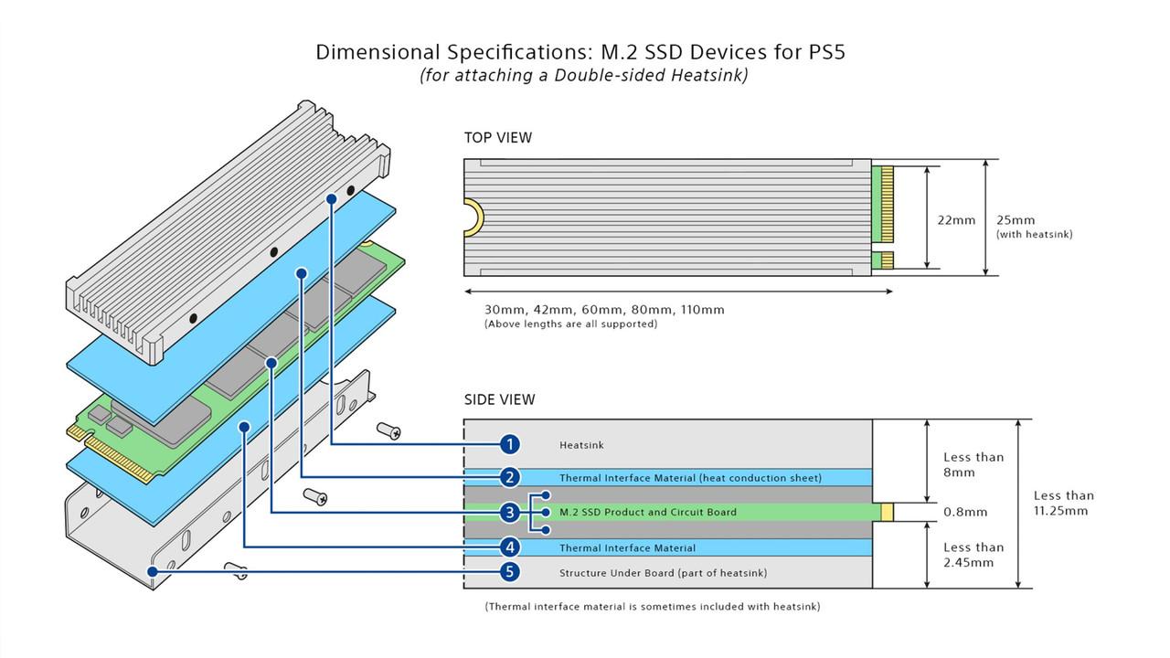 ▲ PS5에 장착하는 NVMe SSD는 방열판 크기를 신경 써야한다 (사진: 플레이스테이션 블로그)