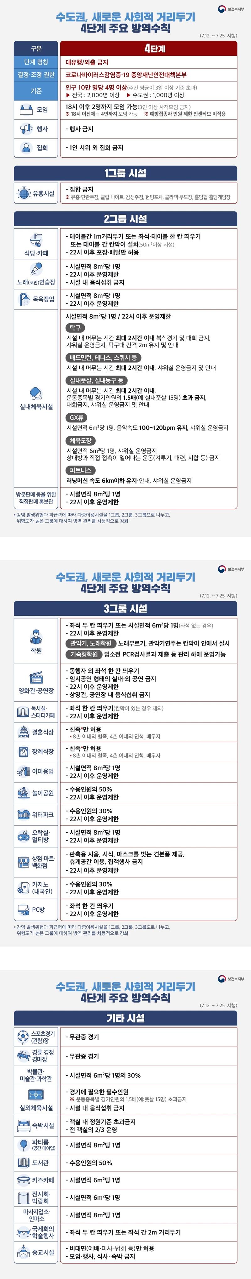 수도권 새로운 사회적 거리두기 '시설별 4단계 주요 방역수칙'