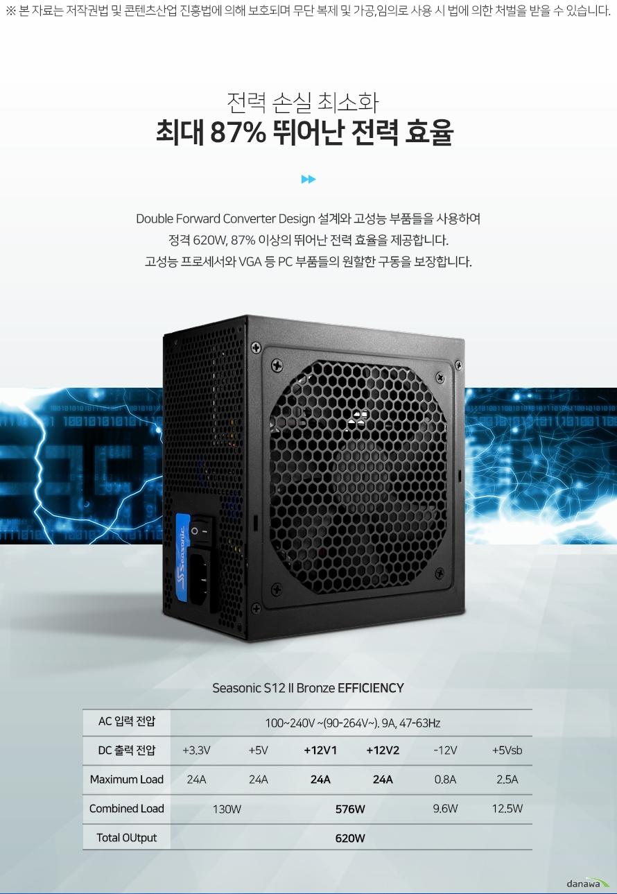 전력 손실 최소화최대 87% 뛰어난 전력 효율Double Forward Converter Design 설계와 고성능 부품들을 사용하여 정격 620W, 87% 이상의 뛰어난 전력 효율을 제공합니다. 고성능 프로세서와 VGA 등 PC 부품들의 원할한 구동을 보장합니다.Seasonic S12 2 Bronze EFFICIFENCYAC 입력 전압100~240V ~9A 50/60HzDC 출력 전압+3.3V+5V+12V1 +12V2-12V+5VsbMaximum Load24A24A24A 24A0.8A2.5ACombined Load130W576W9.6W12.5WTotal OUtput620W